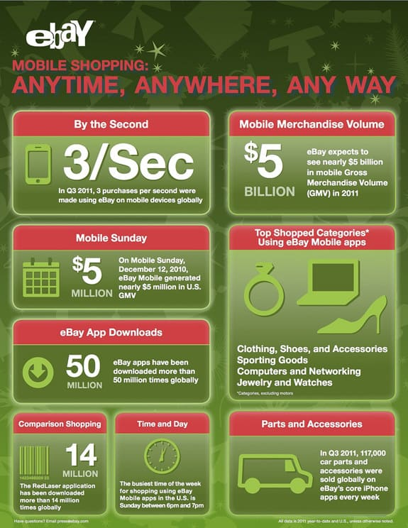 eBay Mobile infographic