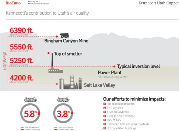 Kennecott and Utah air quality (image by Kennecott)