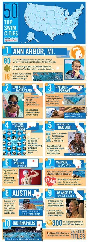 Top 50 Swim Cities by USA Swimming and Speedo