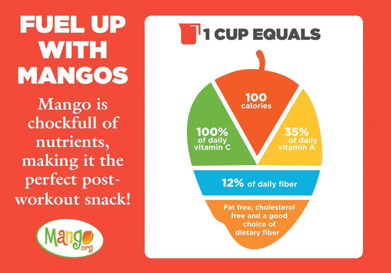 Mango infographic